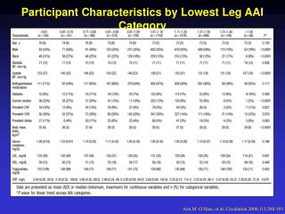 Participant Characteristics by Lowest Leg AAI Category