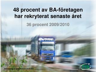 48 procent av  BA-f�retagen har rekryterat senaste �ret