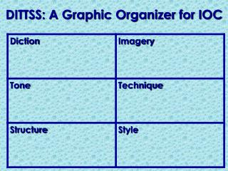 DITTSS: A Graphic Organizer for IOC