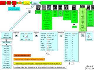 Full-PTI          Short-PTI     Manual Check