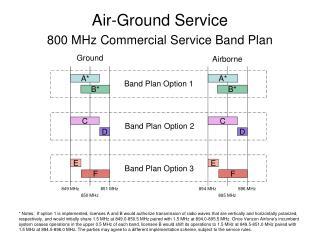 Air-Ground Service
