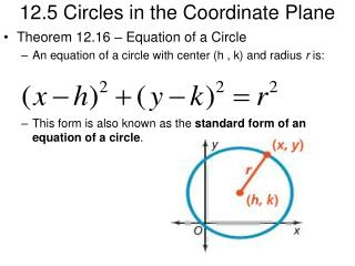 12.5 Circles in the Coordinate Plane