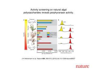 J-H Hehemann  et al. Nature 464 , 908-912 (2010) doi:10.1038/nature08937