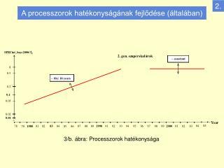 A processzorok hatékonyságának fejlődése (általában)