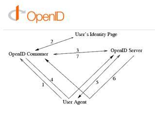 OpenID libek