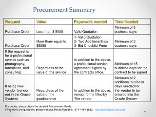 Procurement Summary