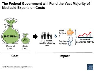 The  Federal Government  will  Fund  the  Vast  M ajority  of Medicaid  Expansion Costs