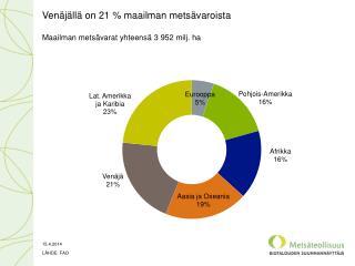 Venäjällä on 21 % maailman metsävaroista