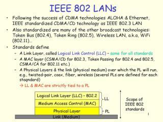 IEEE 802 LANs