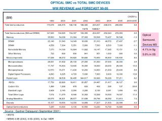OPTICAL SMC vs TOTAL SMC DEVICES WW REVENUE and FORECAST 99-05