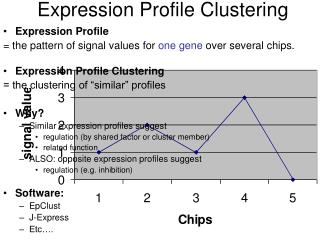 Expression Profile Clustering