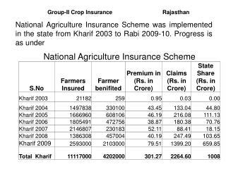 Group-II Crop Insurance                                Rajasthan