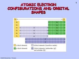 ATOMIC ELECTRON CONFIGURATIONS AND ORBITAL SHAPES