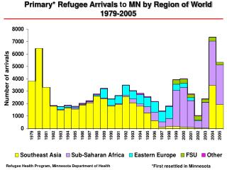 Primary* Refugee Arrivals  to  MN by Region of World  1979-2005