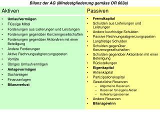 Bilanz der AG (Mindestgliederung gemäss OR 663a)