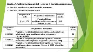 Liepājas A.Puškina 2.vidusskolā  tiek realizētas  4  licencētas programmas :