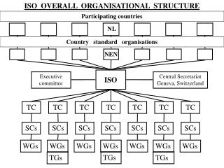 ISO  OVERALL  ORGANISATIONAL  STRUCTURE