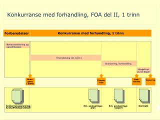 Konkurranse med forhandling, FOA del II, 1 trinn