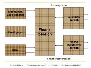 Finanz-bereich