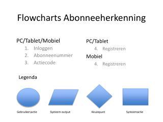 Flowcharts Abonneeherkenning