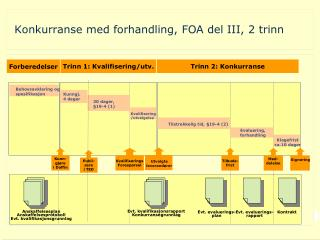 Konkurranse med forhandling, FOA del  III , 2 trinn