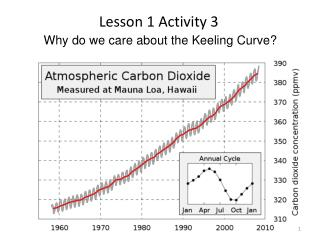 Why do we care about the Keeling Curve?
