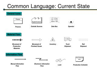 Common Language: Current State