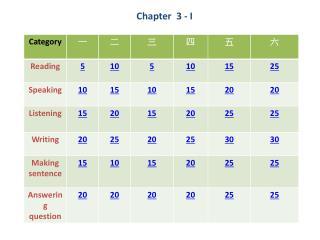 Chapter  3 - I