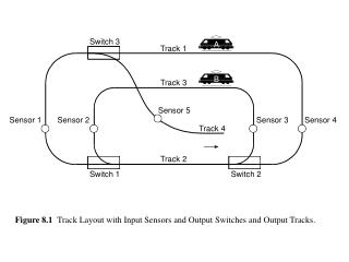 Figure 8.1   Track Layout with Input Sensors and Output Switches and Output Tracks.