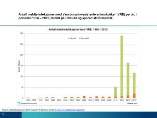 Kilde: Folkehelserapporten 2014,  kapittel: Antibiotika-resistens,  fhi.no/folkehelserapporten