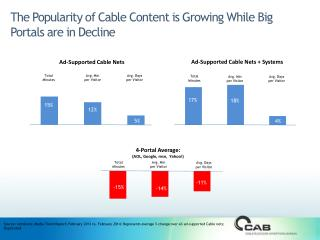 The Popularity of Cable Content is Growing While Big Portals are in Decline