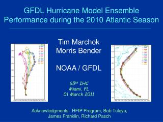 GFDL Hurricane Model Ensemble Performance during  the 2010  Atlantic Season