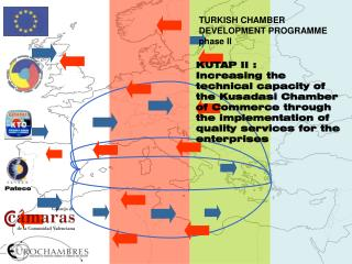 TURKISH CHAMBER DEVELOPMENT PROGRAMME phase II