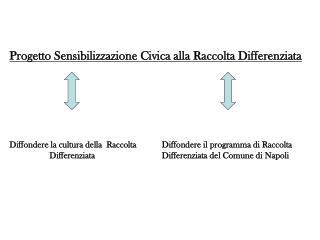 Progetto Sensibilizzazione Civica alla Raccolta Differenziata