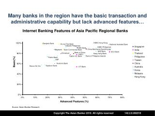 Internet Banking Features of Asia Pacific Regional Banks