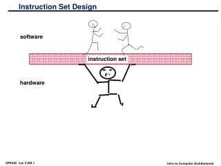 Instruction Set Design