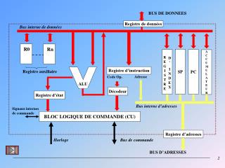 BLOC LOGIQUE DE COMMANDE (CU)