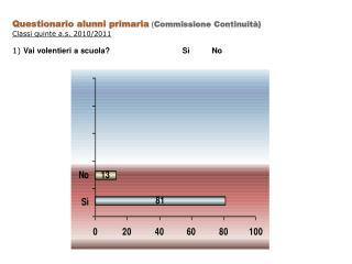 Questionario alunni primaria  ( Commissione Continuit�) Classi quinte a.s. 2010/2011