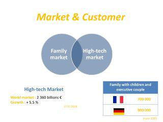 Market &  Customer