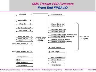 CMS Tracker FED Firmware Front End FPGA I/O