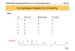 Durchg�ngiges Beispiel f�rs Scheduling