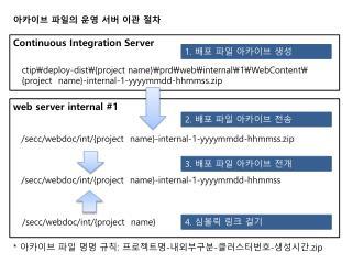 web server internal #1
