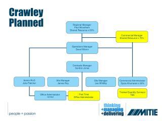 Crawley Planned