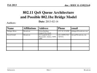 802.11  QoS  Queue Architecture  and  Possible 802.1bz Bridge  Model