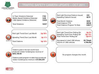 TRAFFIC SAFETY CAMERA UPDATE – OCT 2011