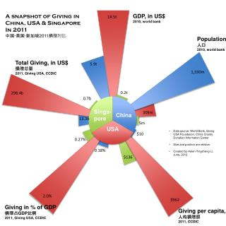 Population 人口 2010, world bank
