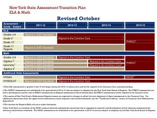 New York State Assessment Transition Plan ELA & Math