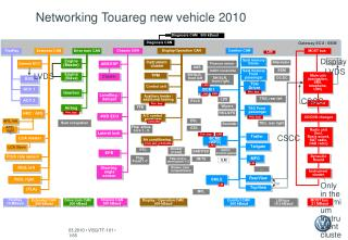 Networking Touareg new vehicle 2010
