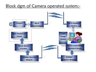 Block dgm of Camera operated system:-