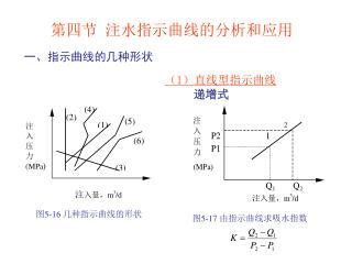 第四节 注水指示曲线的分析和应用